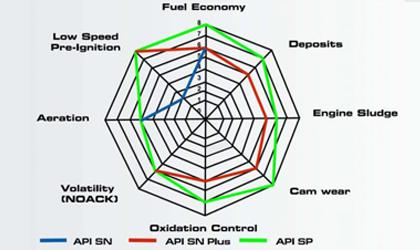 จุดเด่น และความแตกต่างของมาตรฐานน้ำมันเครื่อง API SP