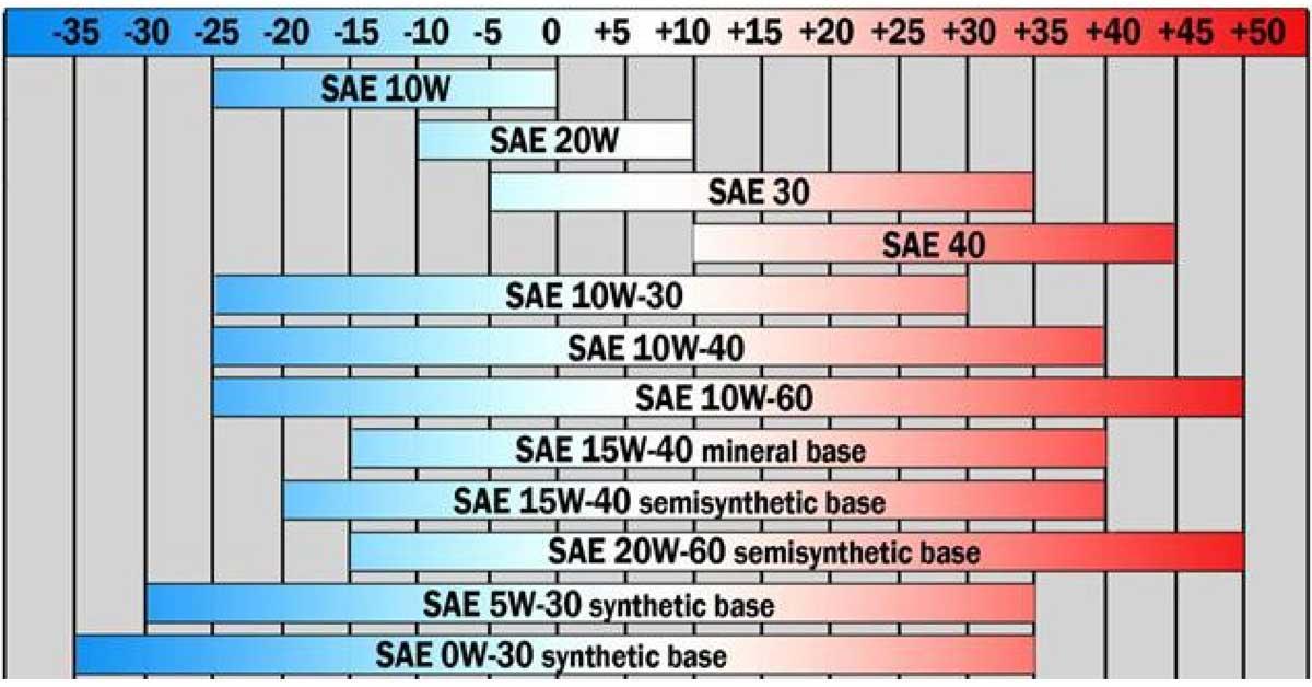 ไขข้อข้องใจ..SAE คืออะไร ทำไมต้องรู้